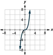 The figure has a cube function graphed on the x y-coordinate plane. The x-axis runs from negative 6 to 6. The y-axis runs from negative 6 to 6. The curved line goes through the points (negative 1, negative 1), (0, 0), and (1, 1).