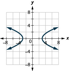 The figure has two curved lines graphed on the x y-coordinate plane. The x-axis runs from negative 6 to 6. The y-axis runs from negative 6 to 6. The curved line on the left goes through the points (negative 3, 0), (negative 4, 2), and (negative 4, negative 2). The curved line on the right goes through the points (3, 0), (4, 2), and (4, negative 2).
