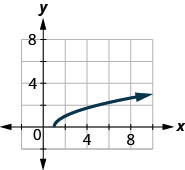 The figure has a square root function graphed on the x y-coordinate plane. The x-axis runs from 0 to 10. The y-axis runs from 0 to 10. The half-line starts at the point (1, 0) and goes through the points (2, 1) and (5, 2).