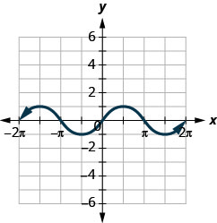 This figure has a wavy curved line graphed on the x y-coordinate plane. The x-axis runs from negative 2 times pi to 2 times pi. The y-axis runs from negative 6 to 6. The curved line segment goes through the points (negative 2 times pi, 0), (negative 3 divided by 2 times pi, 1), (negative pi, 0), (negative 1 divided by 2 times pi, negative 1), (0, 0), (1 divided by 2 times pi, 1), (pi, 0), (3 divided by 2 times pi, negative 1), and (2 times pi, 0). The points (negative 3 divided by 2 times pi, 1) and (1 divided by 2 times pi, 1) are the highest points on the graph. The points (negative 1 divided by 2 times pi, negative 1) and (3 divided by 2 times pi, negative 1) are the lowest points on the graph. The pattern extends infinitely to the left and right.