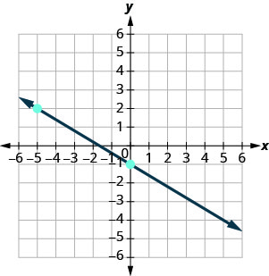The figure has a straight line graphed on the x y-coordinate plane. The x-axis runs from negative 10 to 10. The y-axis runs from negative 10 to 10. The line goes through the points (negative 5, 2) (0, negative 1), and (5, negative 4).