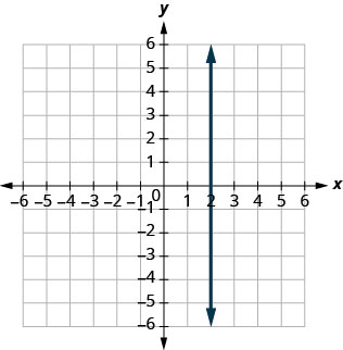 The figure has a straight vertical line graphed on the x y-coordinate plane. The x-axis runs from negative 10 to 10. The y-axis runs from negative 10 to 10. The line goes through the points (2, 0) (2, negative 1), and (2, 1).