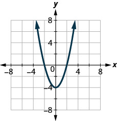 The figure has a square function graphed on the x y-coordinate plane. The x-axis runs from negative 6 to 6. The y-axis runs from negative 6 to 6. The parabola goes through the points (negative 2, 0), (negative 1, negative 3), (0, negative 4), (1, negative 3), and (2, 0). The lowest point on the graph is (0, negative 4).