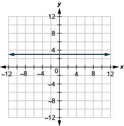 The figure has the graph of a constant function on the x y-coordinate plane. The x-axis runs from negative 12 to 12. The y-axis runs from negative 12 to 12. The line goes through the points (0, 3), (1, 3), and (2, 3).