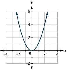 This figure has a graph next to a table. In the graph there is a parabola opening up graphed on the x y-coordinate plane. The x-axis runs from negative 6 to 6. The y-axis runs from negative 4 to 8. The parabola goes through the points (negative 2, 4), (negative 1, 1), (0, 0), (1, 1), and (2, 4).