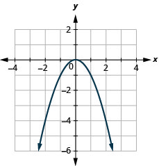This figure has a graph next to a table. In the graph there is a parabola opening up graphed on the x y-coordinate plane. The x-axis runs from negative 6 to 6. The y-axis runs from negative 4 to 8. The parabola goes through the points (negative 2, negative 4), (negative 1, negative 1), (0, 0), (1, negative 1), and (2, negative 4).