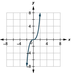 This figure has a curved line graphed on the x y-coordinate plane. The x-axis runs from negative 6 to 6. The y-axis runs from negative 6 to 6. The curved line goes through the points (negative 2, negative 8), (negative 1, negative 1), (0, 0), (1, 1), and (2, 8).