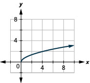 This figure has a curved half-line graphed on the x y-coordinate plane. The x-axis runs from 0 to 10. The y-axis runs from 0 to 10. The curved half-line starts at the point (0, 0) and then goes up and to the right. The curved half line goes through the points (1, 1), (4, 2), and (9, 3).