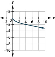 This figure has a curved half-line graphed on the x y-coordinate plane. The x-axis runs from 0 to 10. The y-axis runs from negative 10 to 0. The curved half-line starts at the point (0, 0) and then goes down and to the right. The curved half line goes through the points (1, negative 1), (4, negative 2), and (9, negative 3).
