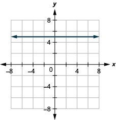 The figure has a constant function graphed on the x y-coordinate plane. The x-axis runs from negative 8 to 8. The y-axis runs from negative 8 to 8. The line goes through the points (negative 2, 5), (negative 1, 5), and (0, 5).