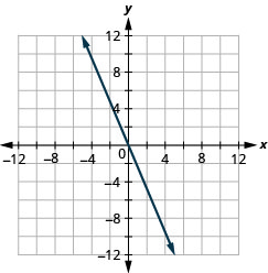 The figure has a linear function graphed on the x y-coordinate plane. The x-axis runs from negative 12 to 12. The y-axis runs from negative 12 to 12. The line goes through the points (0, 0), (1, negative 2), and (negative 1, 2).