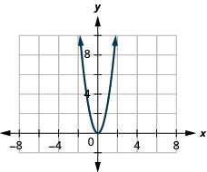 The figure has a square function graphed on the x y-coordinate plane. The x-axis runs from negative 6 to 6. The y-axis runs from negative 2 to 10. The parabola goes through the points (negative 1, 3), (0, 0), and (1, 3). The lowest point on the graph is (0, 0).