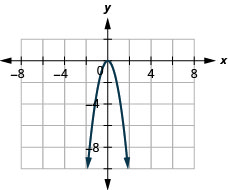 The figure has a square function graphed on the x y-coordinate plane. The x-axis runs from negative 6 to 6. The y-axis runs from negative 10 to 2. The parabola goes through the points (negative 1, negative 3), (0, 0), and (1, negative 3). The highest point on the graph is (0, 0).