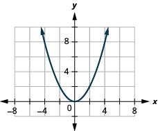 The figure has a square function graphed on the x y-coordinate plane. The x-axis runs from negative 6 to 6. The y-axis runs from negative 2 to 10. The parabola goes through the points (negative 4, 8), (negative 2, 2), (0, 0), (2, 2), and (4, 8). The lowest point on the graph is (0, 0).