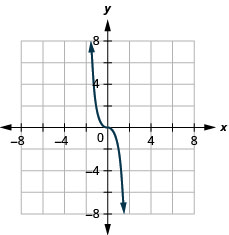 The figure has a cube function graphed on the x y-coordinate plane. The x-axis runs from negative 6 to 6. The y-axis runs from negative 6 to 6. The curved line goes through the points (negative 1, 2), (0, 0), and (1, negative 2).