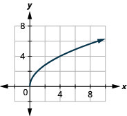 The figure has a square root function graphed on the x y-coordinate plane. The x-axis runs from 0 to 10. The y-axis runs from 0 to 10. The half-line starts at the point (0, 0) and goes through the points (1, 2) and (4, 4).