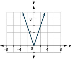 The figure has an absolute value function graphed on the x y-coordinate plane. The x-axis runs from negative 6 to 6. The y-axis runs from negative 2 to 10. The vertex is at the point (0, 0). The line goes through the points (negative 1, 3) and (1, 3).