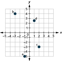 This figure shows points plotted on the x y-coordinate plane. The x and y axes run from negative 5 to 5. The point labeled a is 1 units to the left of the origin and 5 units below the origin and is located in quadrant III. The point labeled b is 3 units to the left of the origin and 4 units above the origin and is located in quadrant II. The point labeled c is 2 units to the right of the origin and 3 units below the origin and is located in quadrant IV. The point labeled d is 1 unit to the right of the origin and 2.5 units above the origin and is located in quadrant I.