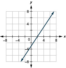 This figure shows a straight line graphed on the x y-coordinate plane. The x and y-axes run from negative 8 to 8. The line goes through the points (negative 2, negative 6), (0, negative 3), (2, 0), and (4, 3).