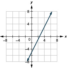 The figure shows a straight line graphed on the x y-coordinate plane. The x and y axes run from negative 8 to 8. The line goes through the points (0, negative 5), (1, negative 3), (2, negative 1), and (3, 1).