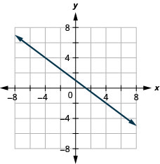 This figure shows the graph of a straight line on the x y-coordinate plane. The x-axis runs from negative 8 to 8. The y-axis runs from negative 8 to 8. The line goes through the points (0, 1) and (4, negative 2).