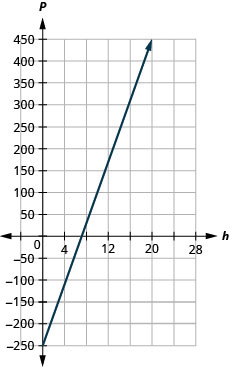 This figure shows the graph of a straight line on the x y-coordinate plane. The x-axis runs from negative 4 to 28. The y-axis runs from negative 250 to 450. The line goes through the points (0, negative 250) and (20, 450).