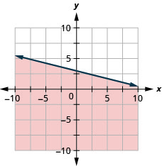 This figure has the graph of a straight dashed line on the x y-coordinate plane. The x and y axes run from negative 10 to 10. A straight dashed line is drawn through the points (0, 3), (4, 2), and (8, 1). The line divides the x y-coordinate plane into two halves. The bottom left half is shaded red to indicate that this is where the solutions of the inequality are.