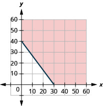 The figure has a straight line graphed on the x y-coordinate plane. The x-axis runs from 0 to 50. The y-axis runs from 0 to 50. The line goes through the points (0, 40) and (30, 0). The line divides the coordinate plane into two halves. The top right half and the line are colored red to indicate that this is the solution set.