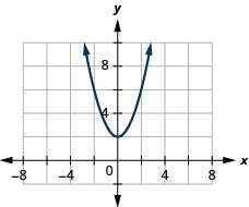 The figure has a square function graphed on the x y-coordinate plane. The x-axis runs from negative 6 to 6. The y-axis runs from negative 4 to 8. The parabola goes through the points (negative 2, 6), (negative 1, 3), (0, 2), (1, 3), and (2, 6). The lowest point on the graph is (0, 2).