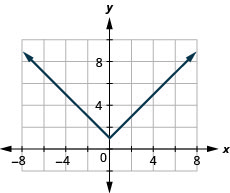 The figure has an absolute value function graphed on the x y-coordinate plane. The x-axis runs from negative 6 to 6. The y-axis runs from negative 2 to 10. The vertex is at the point (0, 1). The line goes through the points (negative 1, 2) and (1, 2).