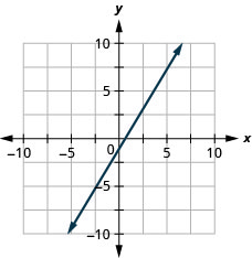 The figure has a straight line graphed on the x y-coordinate plane. The x-axis runs from negative 10 to 10. The y-axis runs from negative 10 to 10. The line goes through the points (negative 3, negative 6) (0, negative 1), and (3, 4).