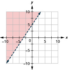 The figure has a straight dashed line graphed on the x y-coordinate plane. The x-axis runs from negative 10 to 10. The y-axis runs from negative 10 to 10. The line goes through the points (negative 2, 2), (0, 5), and (2, 8). The line divides the coordinate plane into two halves. The top left half is colored red to indicate that this is the solution set.