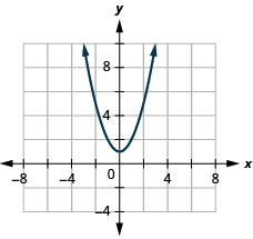 The figure has a square function graphed on the x y-coordinate plane. The x-axis runs from negative 6 to 6. The y-axis runs from negative 2 to 10. The parabola goes through the points (negative 2, 5), (negative 1, 2), (0, 1), (1, 2), and (2, 5). The lowest point on the graph is (0, 1).