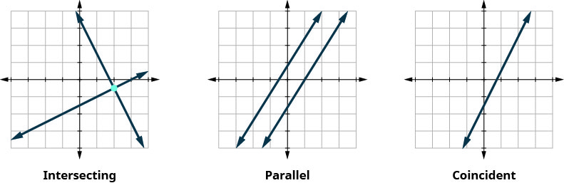 The figure shows three graphs. The first one has two intersecting line. The second one has two parallel lines. The third one has only one line. This is labeled coincident.