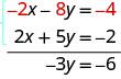 Minus 2 x minus 8y is minus 4 and 2 x plus 5y is minus 2. Adding these, we get minus 3y equals minus 6.
