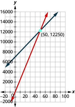 Figure shows a graph with two intersecting lines. One of them passes through the origin.