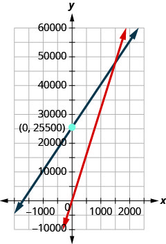 Figure shows a graph with two intersecting lines. One of them passes through the origin. The other crosses the y axis at point 25,687.