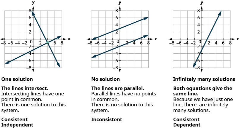 Figure shows three graphs. In the first one, two lines intersect. Intersecting lines have one point in common. There is one solution to this system. The graph is labeled Consistent Independent. In the second graph, two lines are parallel. Parallel lines have no points in common. There is no solution to this system. The graph is labeled inconsistent. In the third graph, there is just one line. Both equations give the same line. Because we have just one line, there are infinitely many solutions. It is labeled consistent dependent.