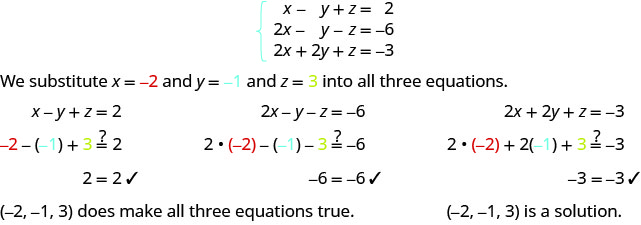The equations are x minus y plus z equals 2, 2x minus y minus z equals minus 6 and 2x plus 2y plus z equals minus 3. Substituting minus 2 for x, minus 1 for y and 3 for z into all three equations, we find that all three hold true. Hence, minus 2, minus 1, 3 is a solution.