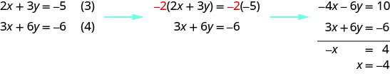 Multiply equation 3 by minus 2 and add that to equation 4. We get x equal to minus 4.