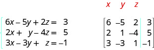 The equations are 6x minus 5y plus 2z equals 3, 2x plus y minus 4z equals 5 and 3x minus 3y plus z equals minus 1. A 4 by 3 matrix is shown whose first row is 6, minus 5, 2, 3. Its second row is 2, 1, minus 4, 5. Its third row is 3, minus 3, 1 and minus 1. Its first three columns are labeled x, y and z respectively.