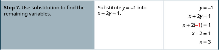 Step 7. Use substitution to find the remaining variables. Substitute y equals negative 1 into x plus 2y equals 1. X plus 2 times negative 1 equals 1. X minus 2 equals 1. We get x equal to 3.
