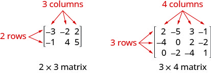 Figure shows two matrices. The one on the left has the numbers minus 3, minus 2 and 2 in the first row and the numbers minus 1, 4 and 5 in the second row. The rows and columns are enclosed within brackets. Thus, it has 2 rows and 3 columns. It is labeled 2 cross 3 or 2 by 3 matrix. The matrix on the right is similar but with 3 rows and 4 columns. It is labeled 3 by 4 matrix.