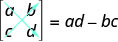 A 2 by 2 determinant is show, with its first row being a, b and second one being c, d. These values are written between two vertical lines instead of brackets as in the case of matrices. Two arrows are shown, one from a to d, the other from c to b. This determinant is equal to ad minus bc.