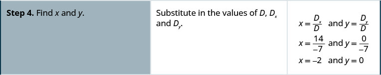 Step 4. Find x and y. Substituting values of D, Dx and Dy in the equations x equal to Dx upon D and y equal to Dy upon D, we get x equal to minus 2 and y equal to 0.
