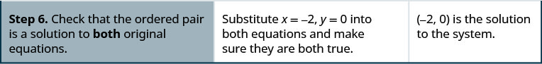 Step 6. Check that the ordered pair is a solution to both original equations.