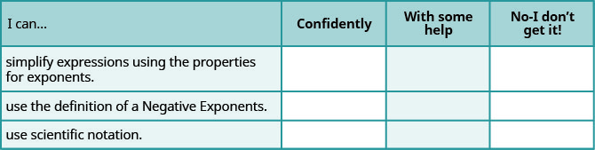 """This table has 4 rows and 4 columns. The first row is a header row and it labels each column. The first column header is """"I can…"""", the second is """"Confidently"""", the third is """"With some help"""", and the fourth is """"No, I don't get it"""". Under the first column are the phrases """"simplify expressions using the properties for exponents."""", """"use the definition of a negative exponent"""", and """"use scientific notation"""". The other columns are left blank so that the learner may indicate their mastery level for each topic."""