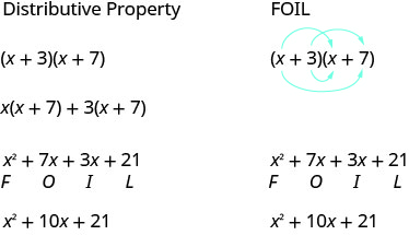 The figure shows how four terms in the product of two binomials can be remembered according to the mnemonic acronym FOIL. The example is the quantity x plus 3 in parentheses times the quantity x plus 7 in parentheses. The expression is expanded as in the previous examples by using the distributive property twice. After distributing the quantity x plus 7 in parentheses the result is x times the quantity x plus 7 in parentheses plus 3 times the quantity x plus 7 in parentheses. Then the x is distributed the x plus 7 and the 3 is distributed to the x plus 7 to get x squared plus 7 x plus 3 x plus 21. The letter F is written under the term x squared since it was the product of the first terms in the binomials. The letter O is written under the 7 x term sine it was the product of the outer terms in the binomials. The letter I is written under the 3 x term since it was the product of the inner terms in the binomials. The letter L is written under the 21 since it was the product of the last terms in the binomial. The original expression is shown again with four arrows connecting the first, outer, inner, and last terms in the binomials showing how the four terms can be determined directly from the factored form.