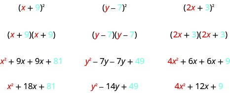The figure shows three examples of squaring a binomial. In the first example x plus 9 is squared to get x plus 9 times x plus 9 which is x squared plus 9 x plus 9 x plus 81 which simplifies to x squared plus 18 x plus 81. Colors show that x squared comes from the square of the x in the original binomial and 81 comes from the square of the 9 in the original binomial. In the second example y minus 7 is squared to get y minus y times y minus 7 which is y squared minus 7 y minus 7 y plus 49 which simplifies to y squared minus 14 y plus 49. Colors show that y squared comes from the square of the y in the original binomial and 49 comes from the square of the negative 7 in the original binomial. In the third example 2 x plus 3 is squared to get 2 x plus 3 times 2 x plus 3 which is 4 x squared plus 6 x plus 6 x plus 9 which simplifies to 4 x squared plus 12 x plus 9. Colors show that 4 x squared comes from the square of the 2 x in the original binomial and 9 comes from the square of the 3 in the original binomial.