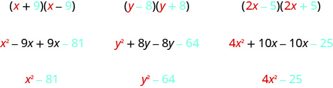 The figure shows three examples of multiplying a binomial with its conjugate. In the first example x plus 9 is multiplied with x minus 9 to get x squared minus 9 x plus 9 x minus 81 which simplifies to x squared minus 81. Colors show that x squared comes from the square of the x in the original binomial and 81 comes from the square of the 9 in the original binomial. In the second example y minus 8 is multiplied with y plus 8 to get y squared plus 8 y minus 8 y minus 64 which simplifies to y squared minus 64. Colors show that y squared comes from the square of the y in the original binomial and 64 comes from the square of the 8 in the original binomial. In the third example 2 x minus 5 is multiplied with 2 x plus 5 to get 4 x squared plus 10 x minus 10 x minus 25 which simplifies to 4 x squared minus 25. Colors show that 4 x squared comes from the square of the 2 x in the original binomial and 25 comes from the square of the 5 in the original binomial.